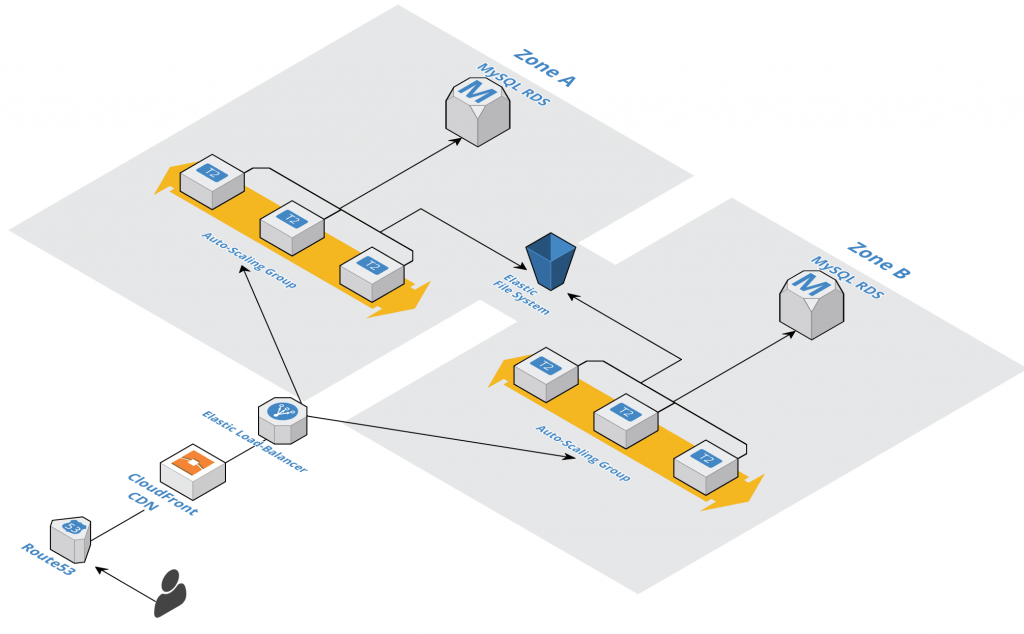 AWS architectural diagram for Developing Lake Charles